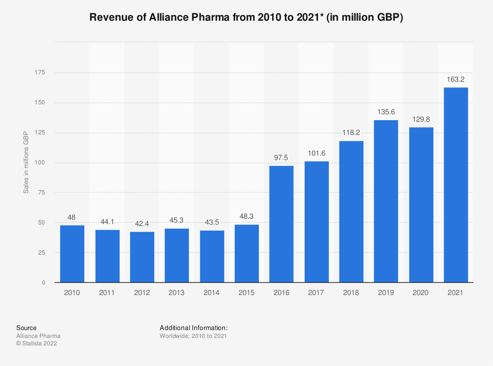 Statistic: Sales income of Alliance Pharma's pharmaceutical products in the United Kingdom (UK) from 2010 to 2017 (in million GBP) | Statista