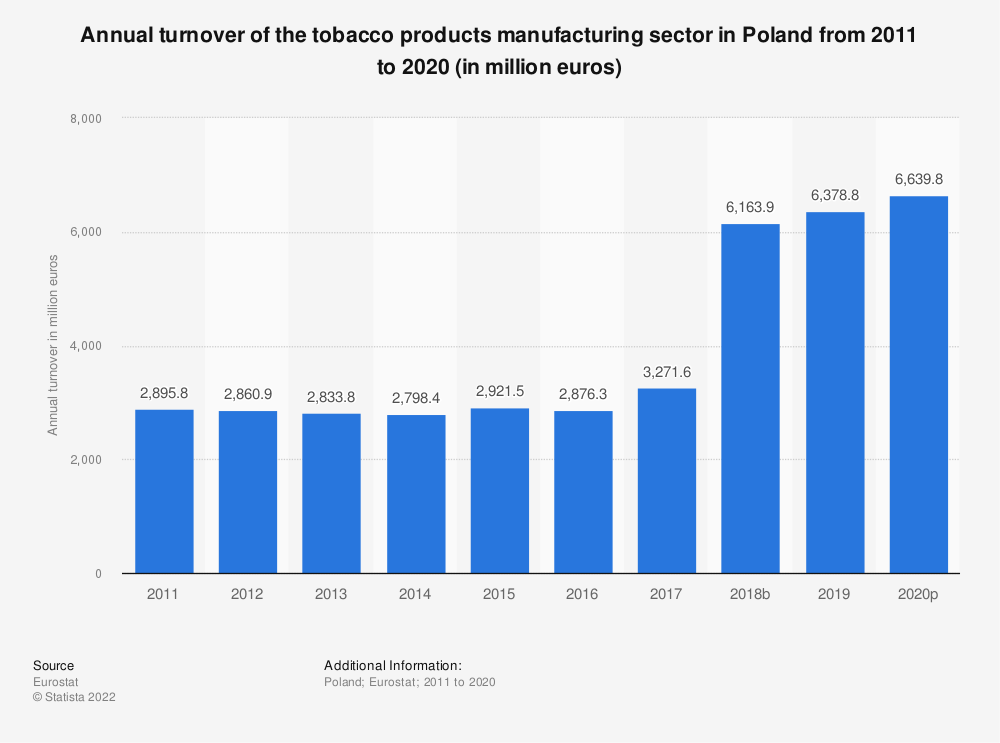 Statistic: Annual turnover of the tobacco products manufacturing sector in Poland from 2008 to 2015 (in million euros) | Statista