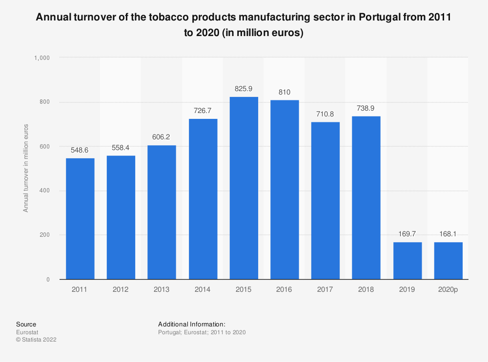 Statistic: Annual turnover of the tobacco products manufacturing sector in Portugal from 2008 to 2015 (in million euros) | Statista