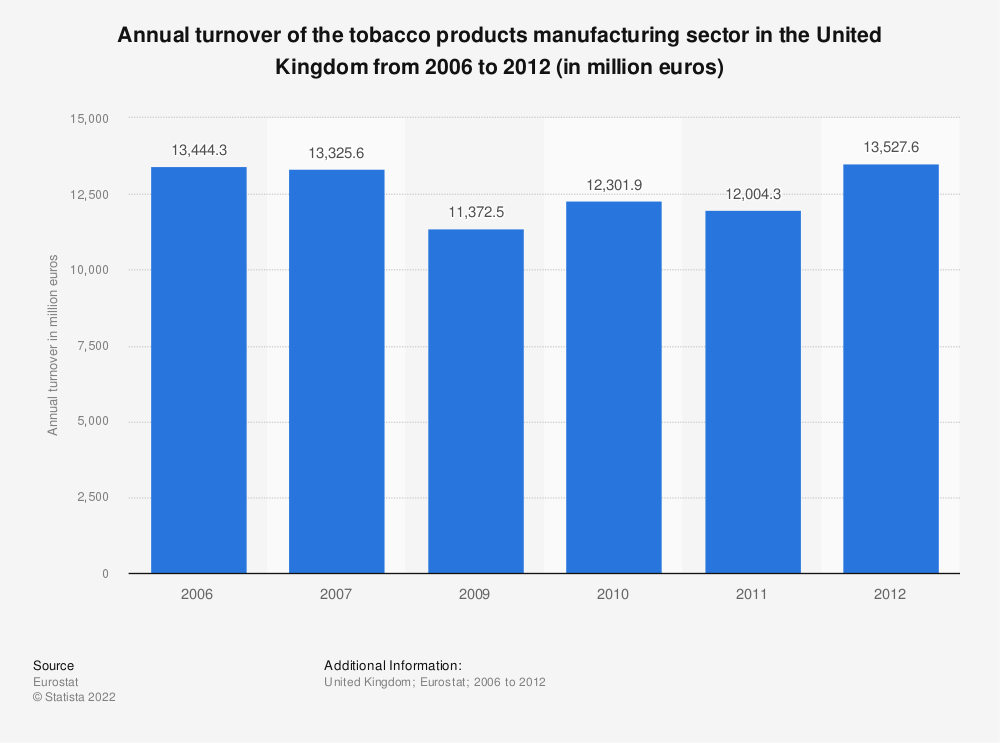 Statistic: Annual turnover of the tobacco products manufacturing sector in the United Kingdom from 2009 to 2012 (in million euros) | Statista
