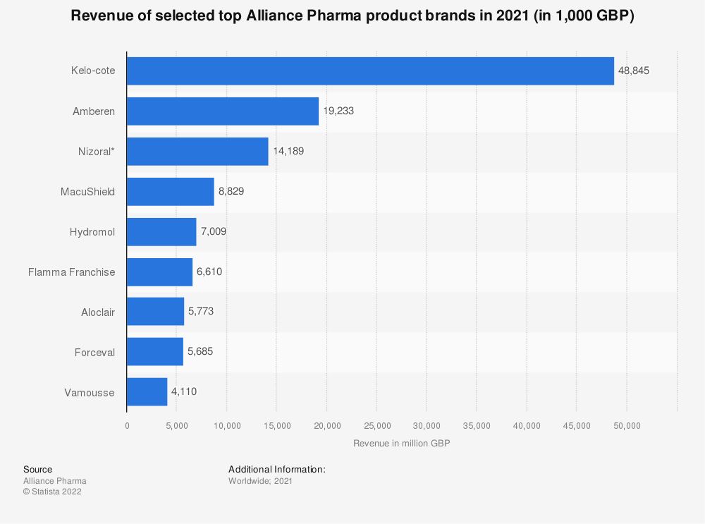 Statistic: Revenue of selected top Alliance Pharma product brands in 2020 (in 1,000 GBP) | Statista
