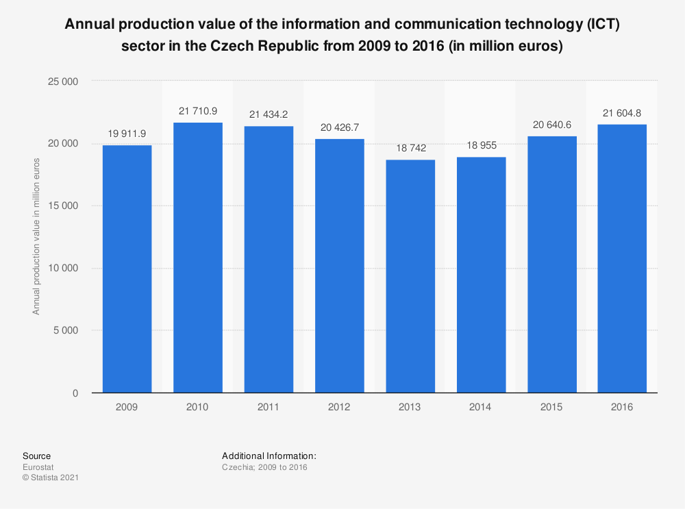 Statistic: Annual production value of the information and communication technology (ICT) sector in the Czech Republic from 2009 to 2016 (in million euros) | Statista