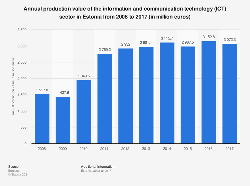 Statistic: Annual production value of the information and communication technology (ICT) sector in Estonia from 2008 to 2017 (in million euros) | Statista