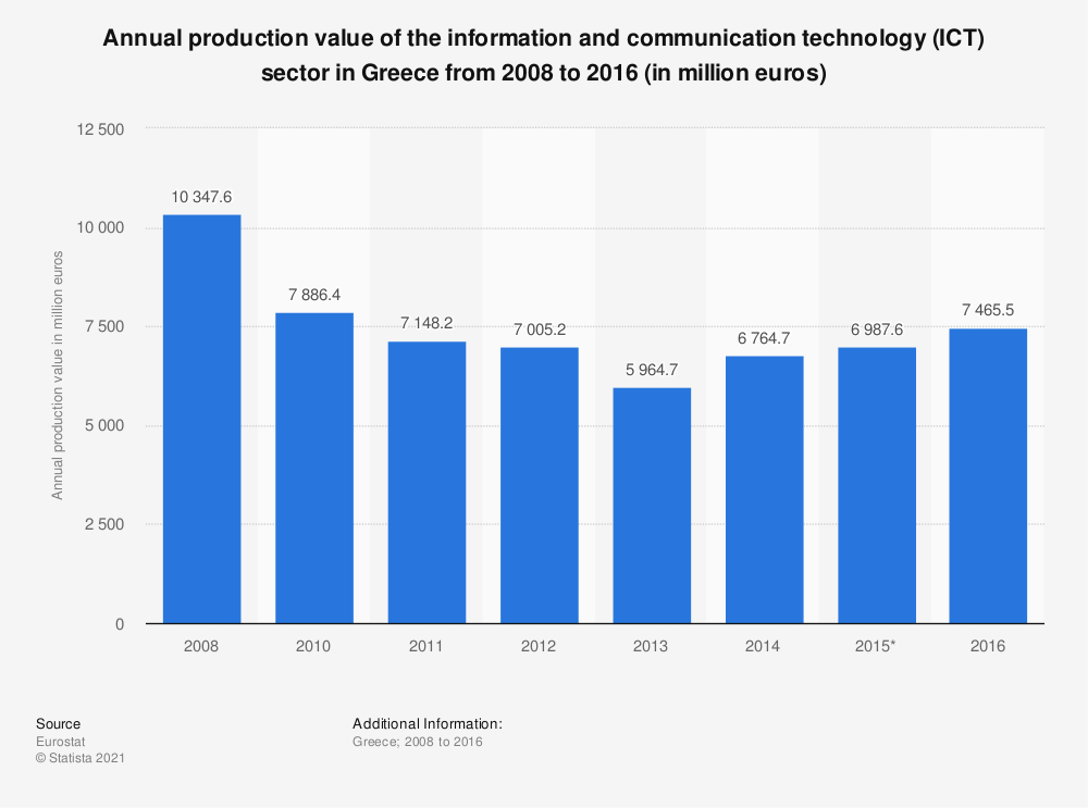 Statistic: Annual production value of the information and communication technology (ICT) sector in Greece from 2008 to 2014 (in million euros) | Statista