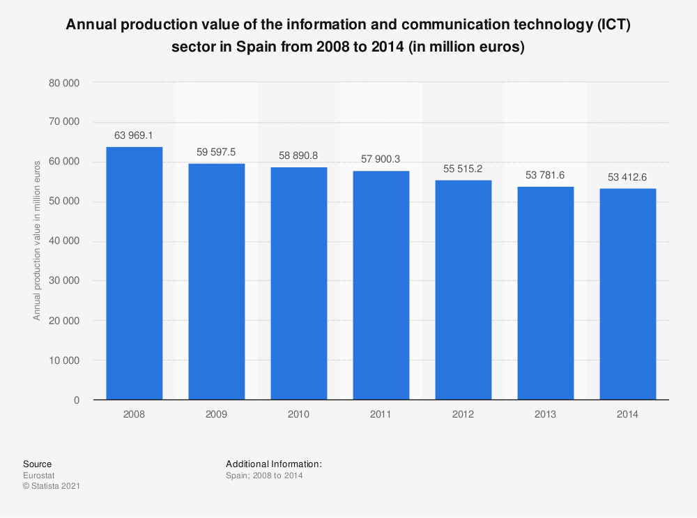Statistic: Annual production value of the information and communication technology (ICT) sector in Spain from 2008 to 2014 (in million euros) | Statista