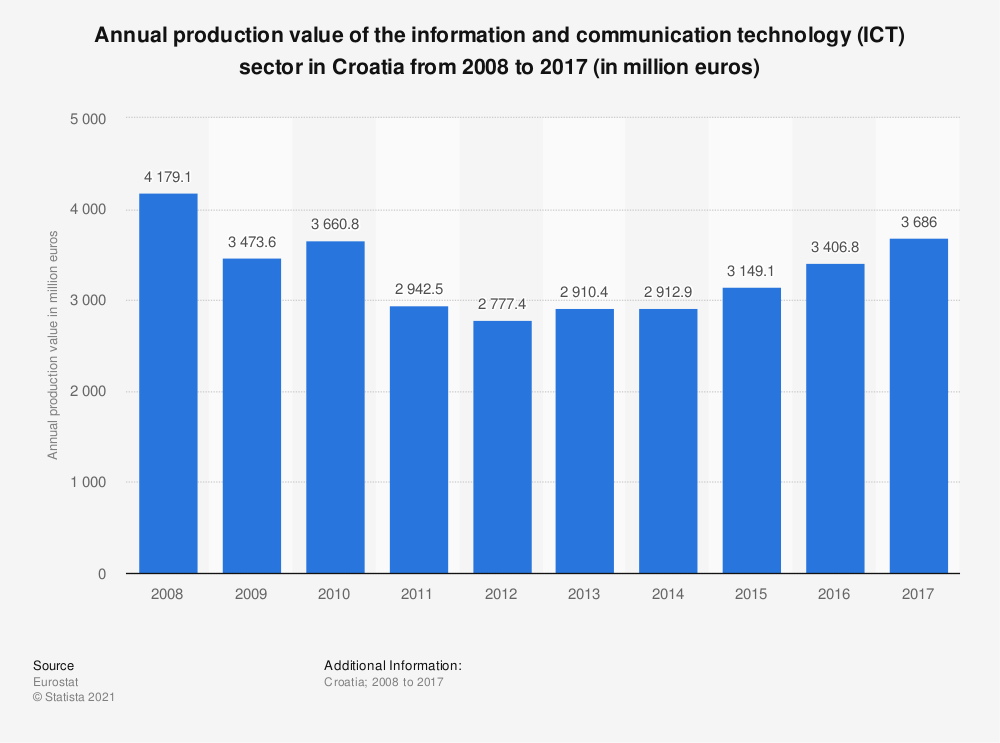 Statistic: Annual production value of the information and communication technology (ICT) sector in Croatia from 2008 to 2014 (in million euros) | Statista