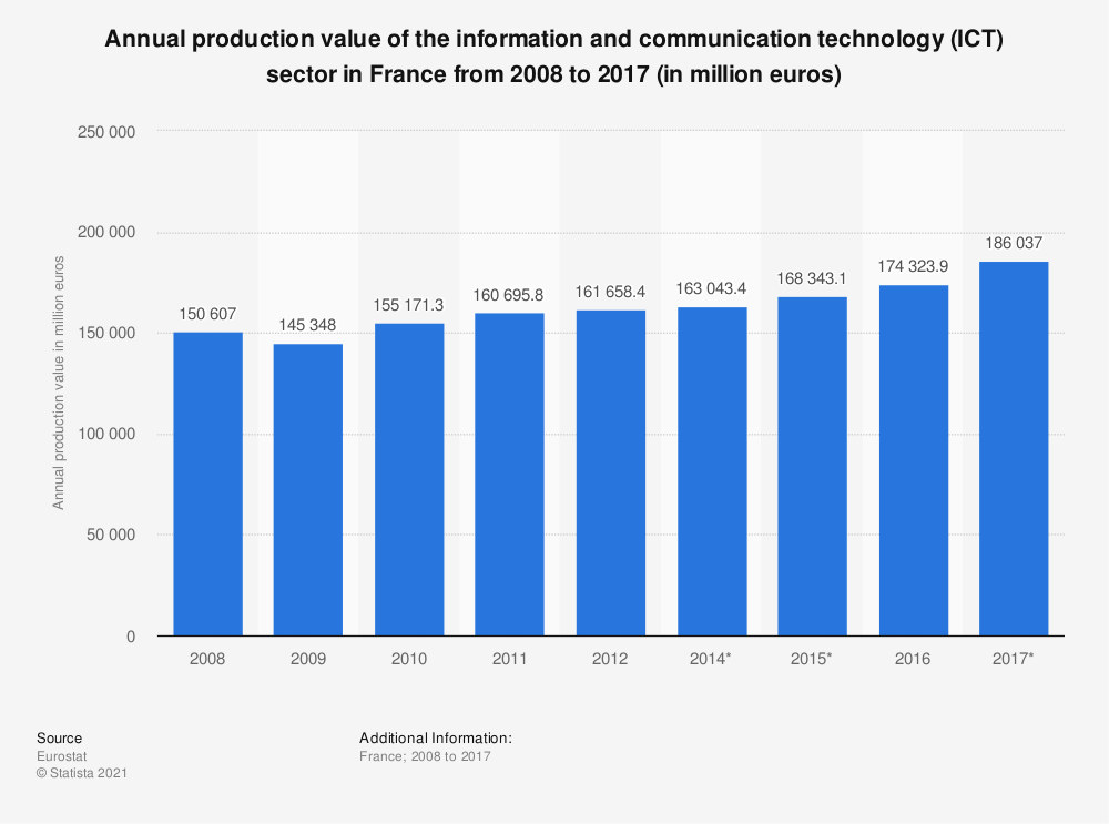 Statistic: Annual production value of the information and communication technology (ICT) sector in France from 2008 to 2017 (in million euros) | Statista