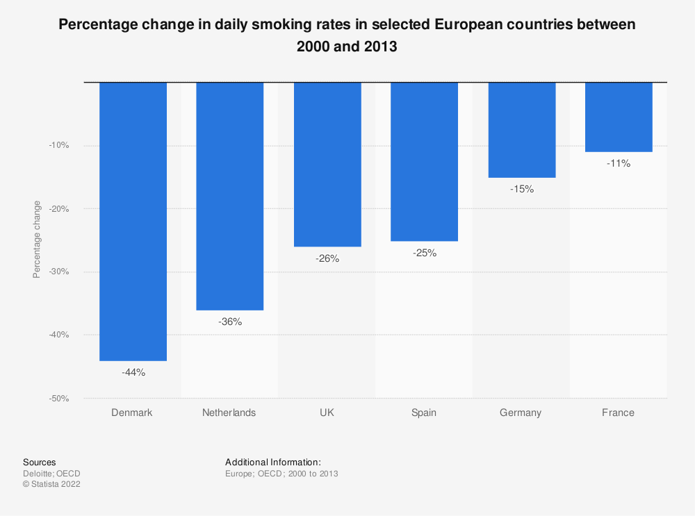 Statistic: Percentage change in daily smoking rates in selected European countries between 2000 and 2013 | Statista