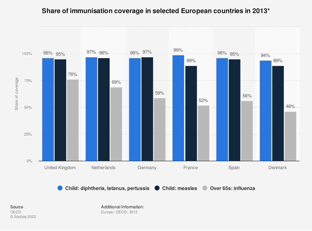 Statistic: Share of immunisation coverage in selected European countries in 2013* | Statista