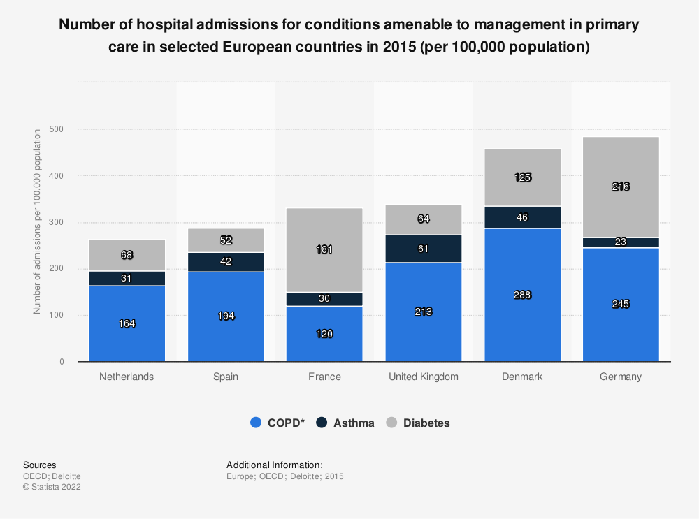 Statistic: Number of hospital admissions for conditions amenable to management in primary care in selected European countries in 2015 (per 100,000 population) | Statista