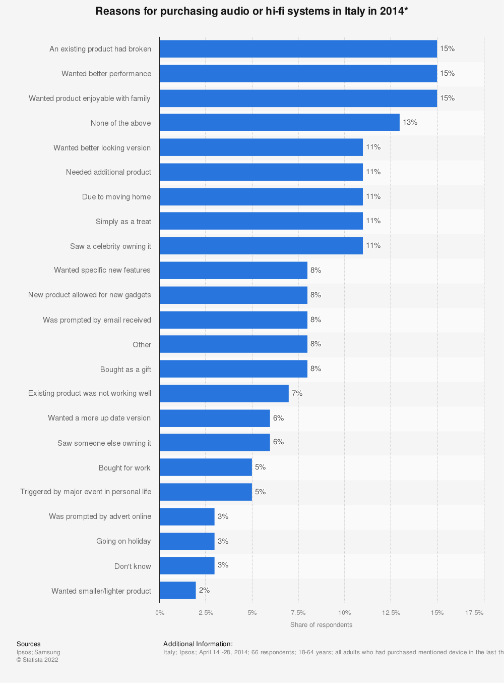 Statistic: Reasons for purchasing audio or hi-fi systems in Italy in 2014* | Statista
