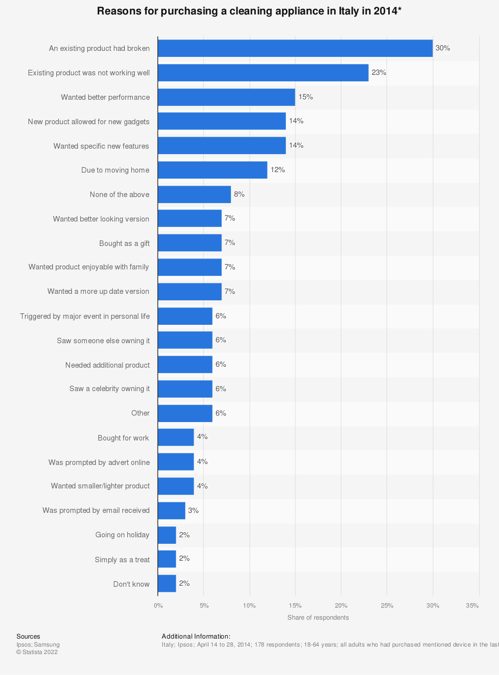 Statistic: Reasons for purchasing a cleaning appliance in Italy in 2014* | Statista