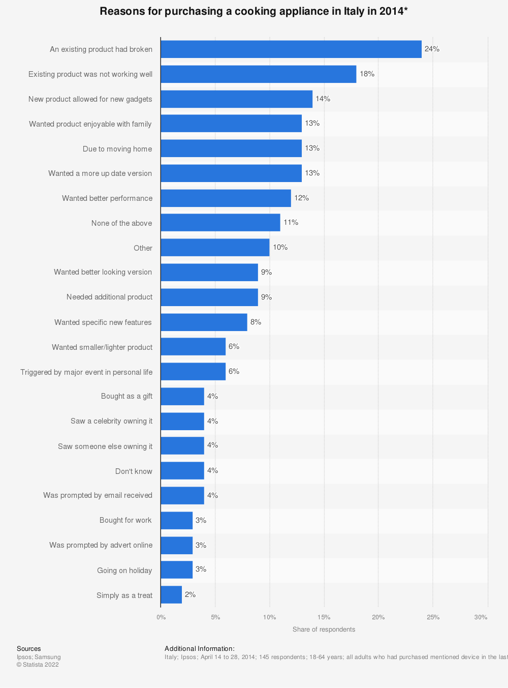 Statistic: Reasons for purchasing a cooking appliance in Italy in 2014* | Statista