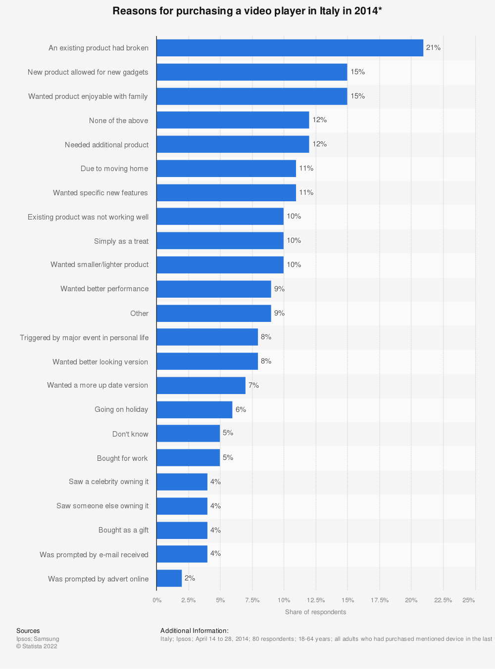 Statistic: Reasons for purchasing a video player in Italy in 2014* | Statista