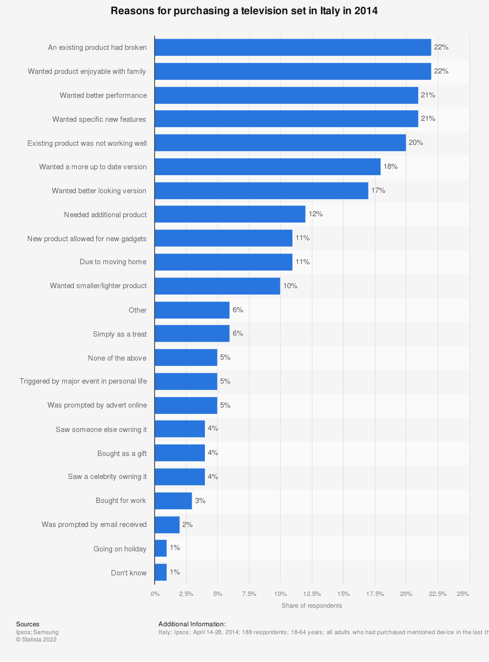 Statistic: Reasons for purchasing a television set in Italy in 2014 | Statista