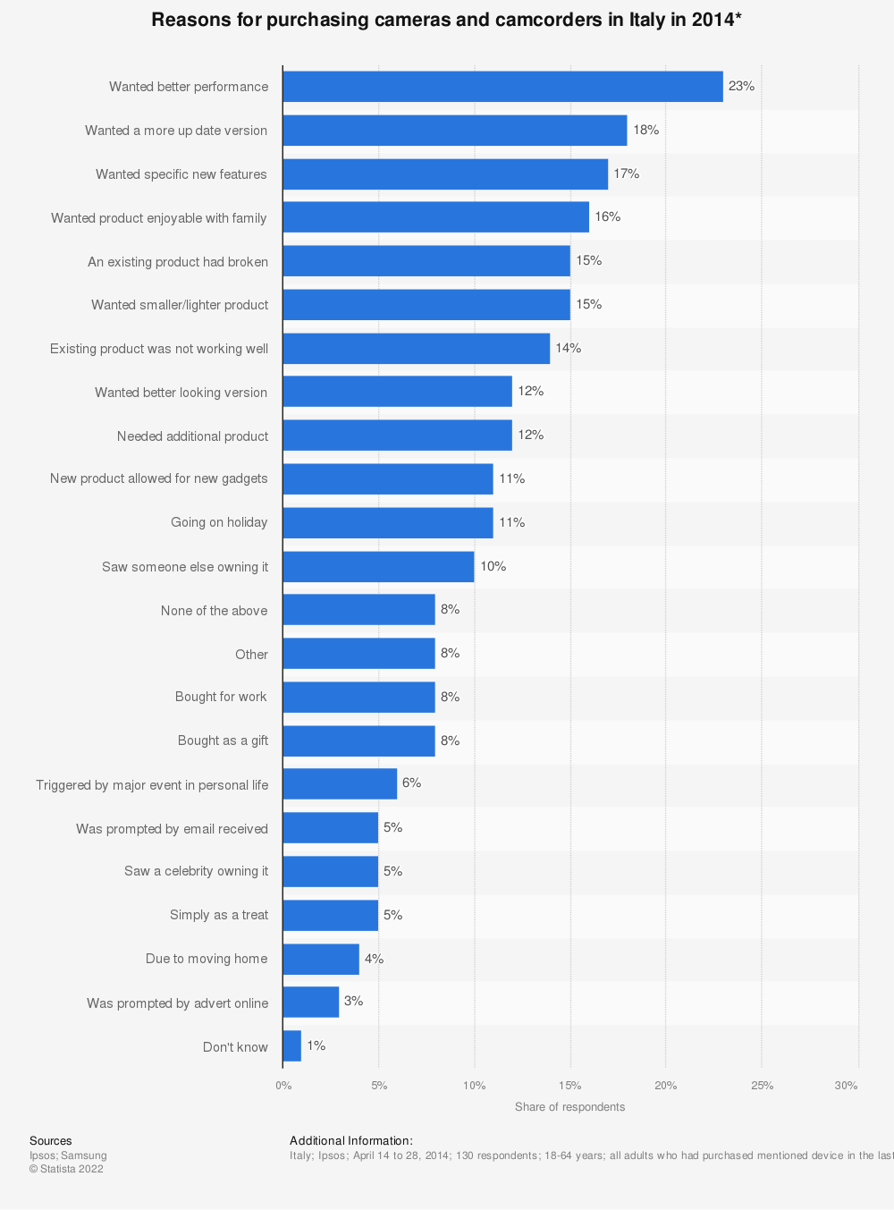 Statistic: Reasons for purchasing cameras and camcorders in Italy in 2014* | Statista