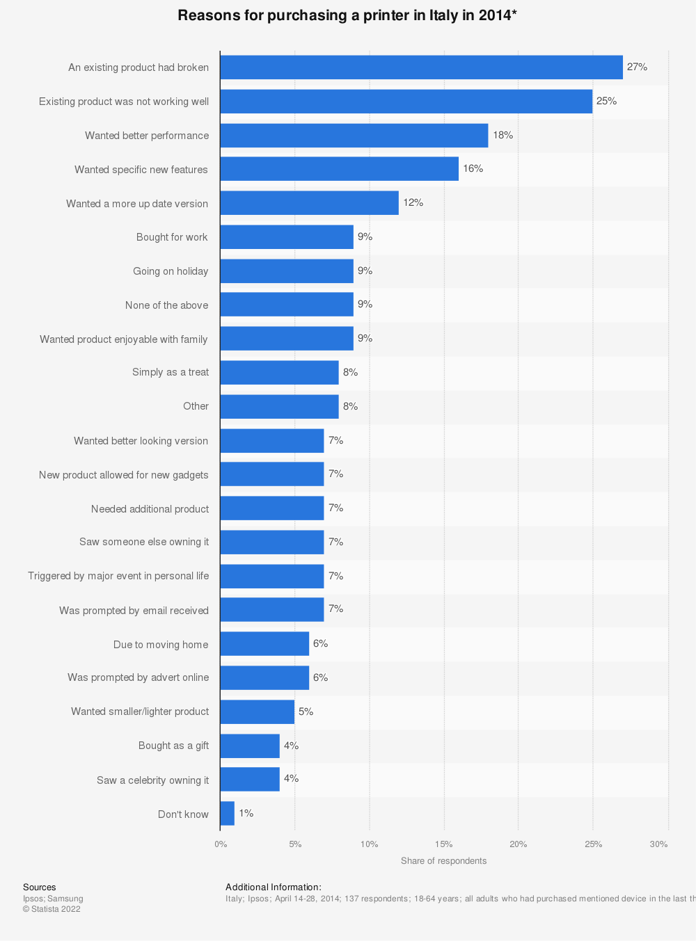 Statistic: Reasons for purchasing a printer in Italy in 2014* | Statista