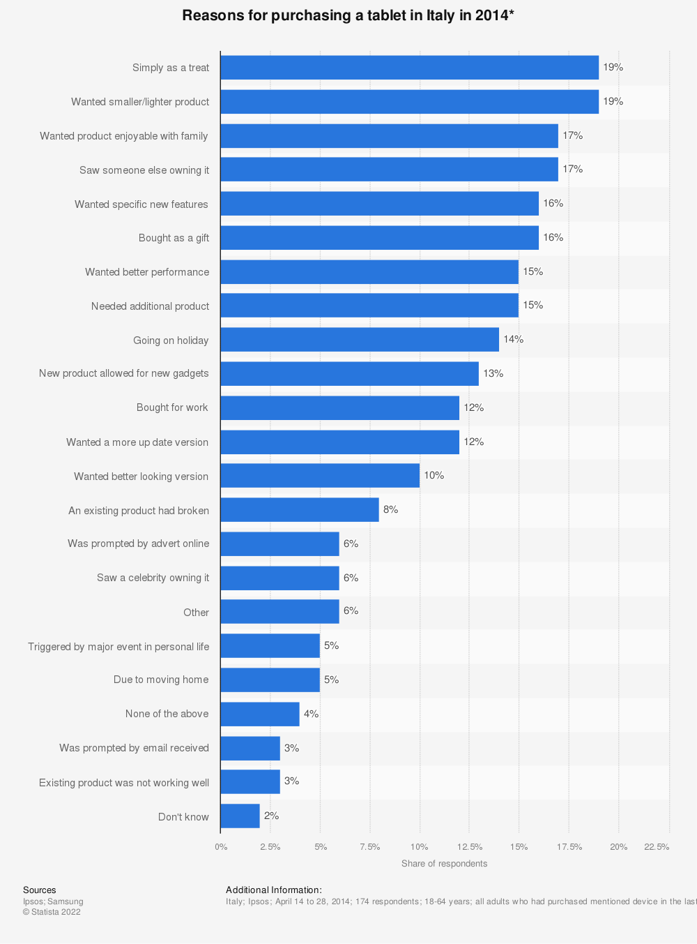 Statistic: Reasons for purchasing a tablet in Italy in 2014* | Statista