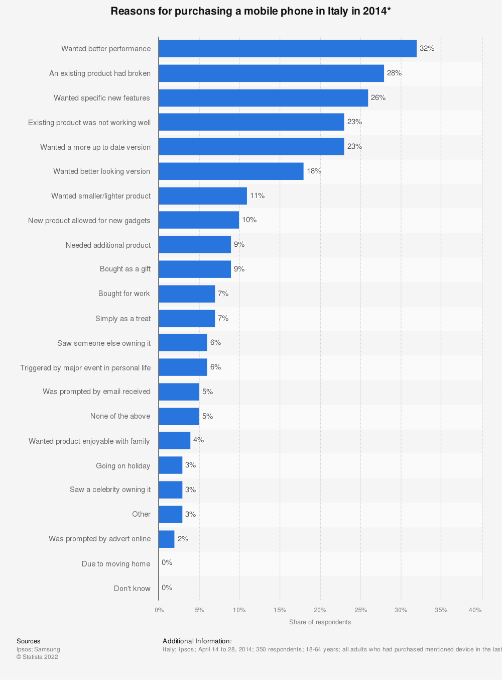 Statistic: Reasons for purchasing a mobile phone in Italy in 2014* | Statista