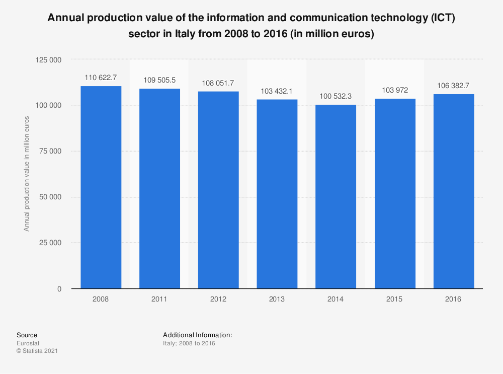 Statistic: Annual production value of the information and communication technology (ICT) sector in Italy from 2008 to 2016 (in million euros) | Statista