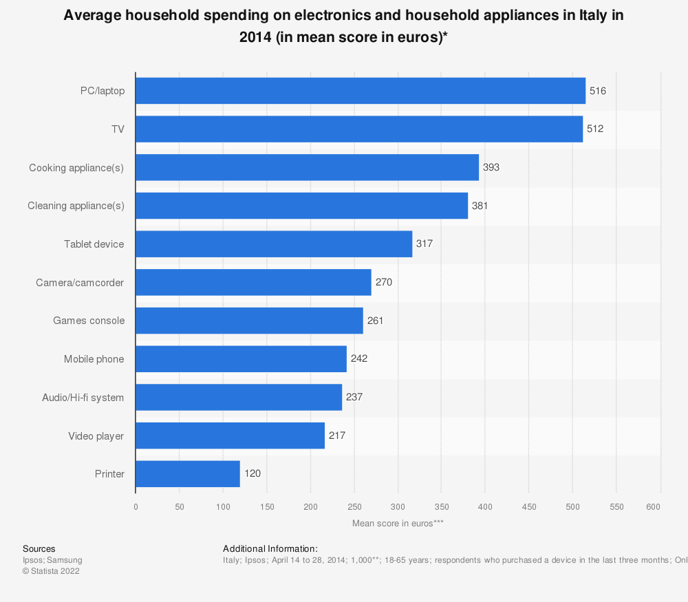 Statistic: Average household spending on electronics and household appliances in Italy in 2014 (in mean score in euros)* | Statista