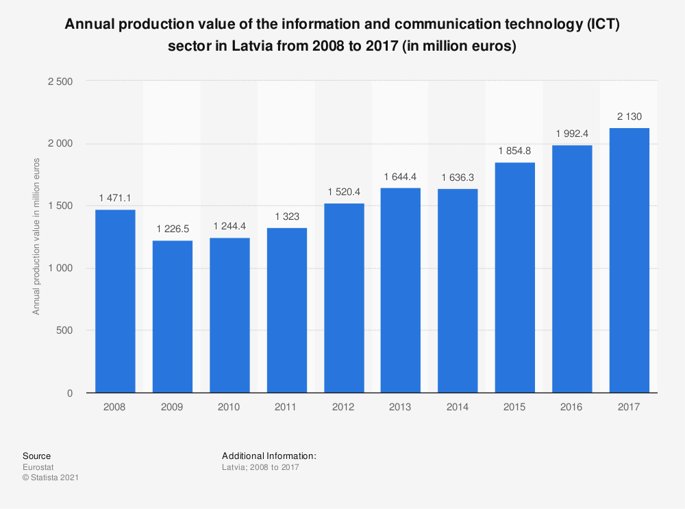 Statistic: Annual production value of the information and communication technology (ICT) sector in Latvia from 2008 to 2017 (in million euros) | Statista
