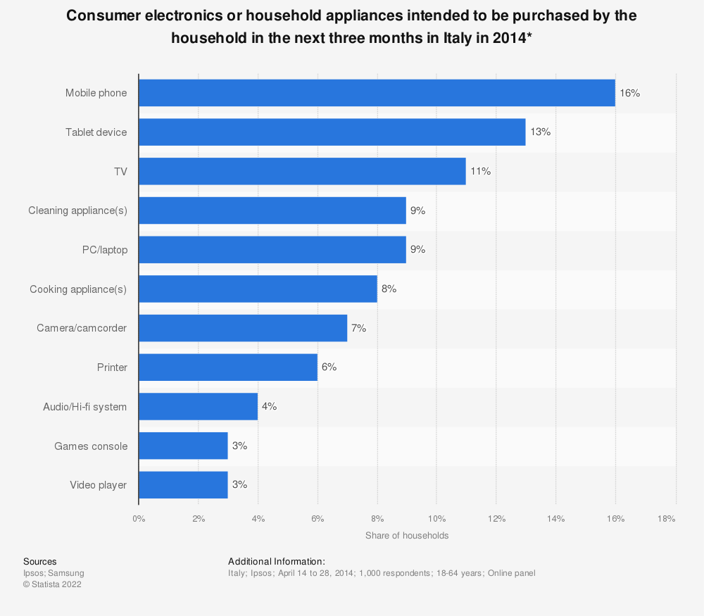 Statistic: Consumer electronics or household appliances intended to be purchased by the household in the next three months in Italy in 2014* | Statista