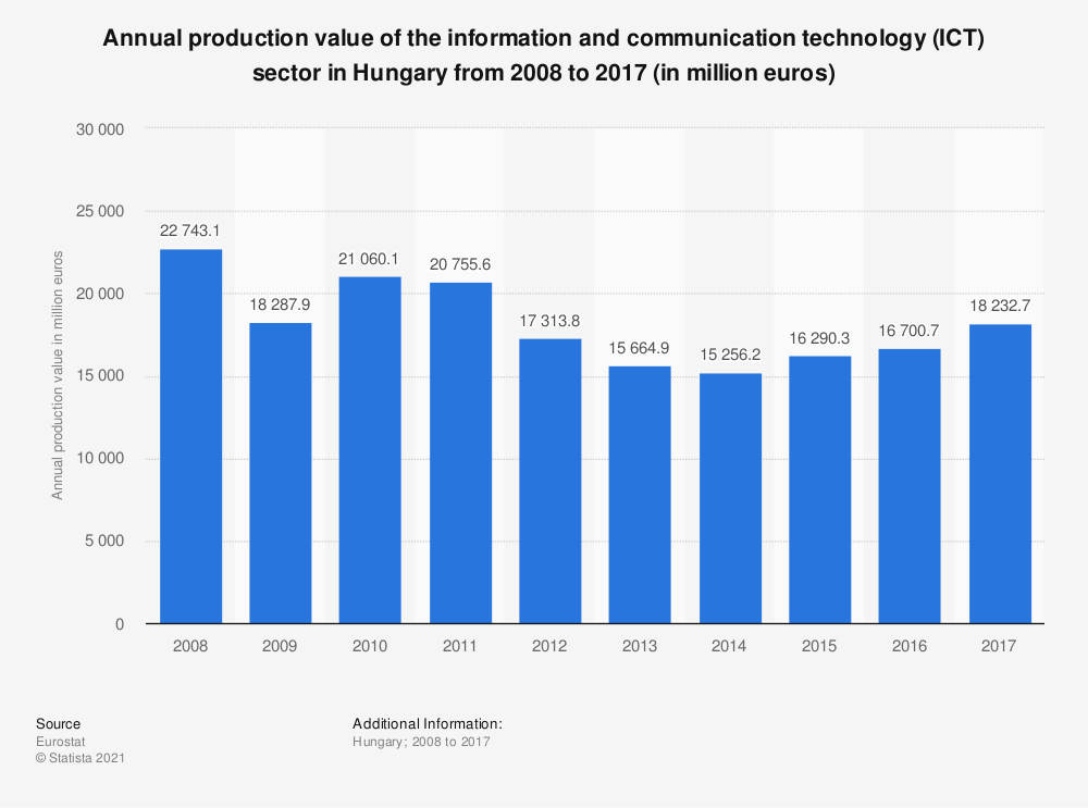 Statistic: Annual production value of the information and communication technology (ICT) sector in Hungary from 2008 to 2014 (in million euros) | Statista
