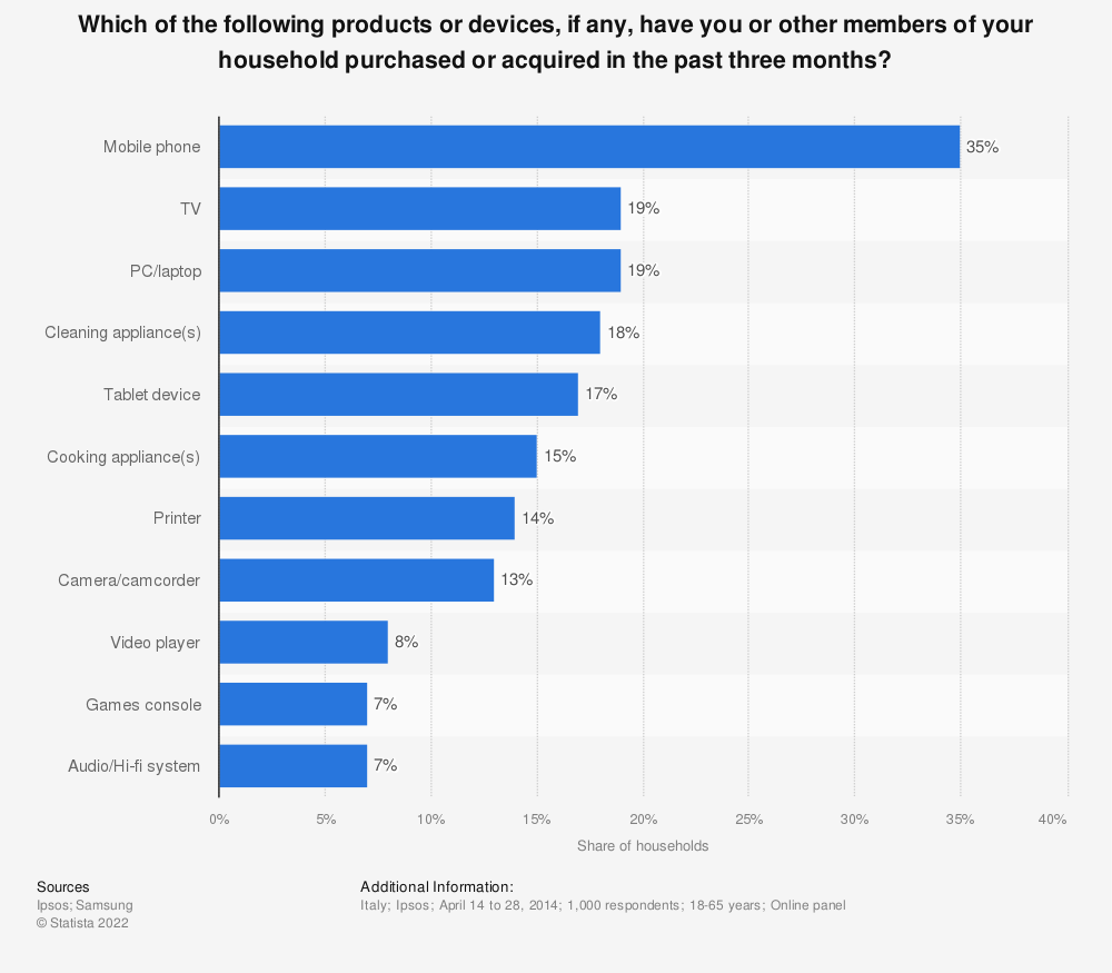 Statistic: Which of the following products or devices, if any, have you or other members of your household purchased or acquired in the past three months? | Statista
