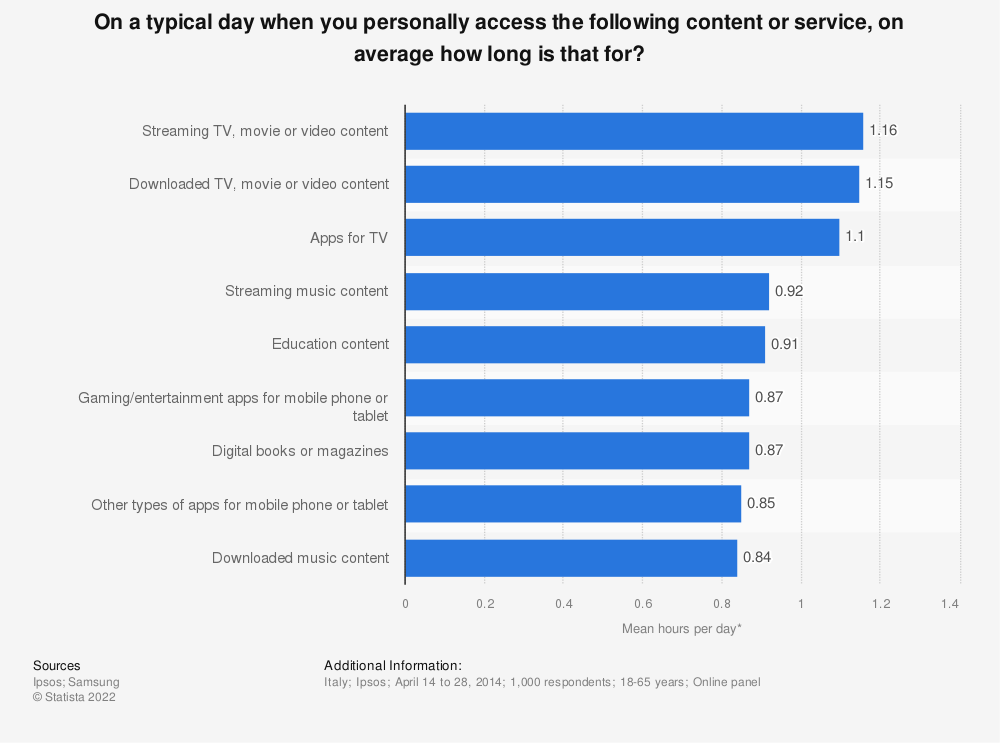 Statistic: On a typical day when you personally access the following content or service, on average how long is that for? | Statista