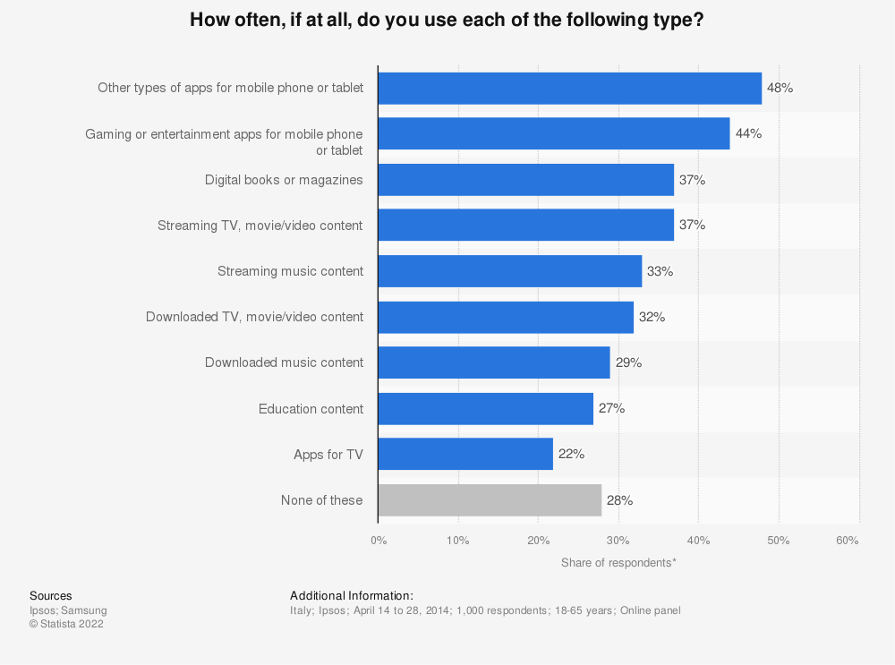 Statistic: How often, if at all, do you use each of the following type? | Statista