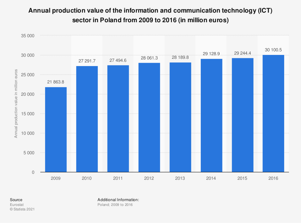 Statistic: Annual production value of the information and communication technology (ICT) sector in Poland from 2009 to 2016 (in million euros) | Statista