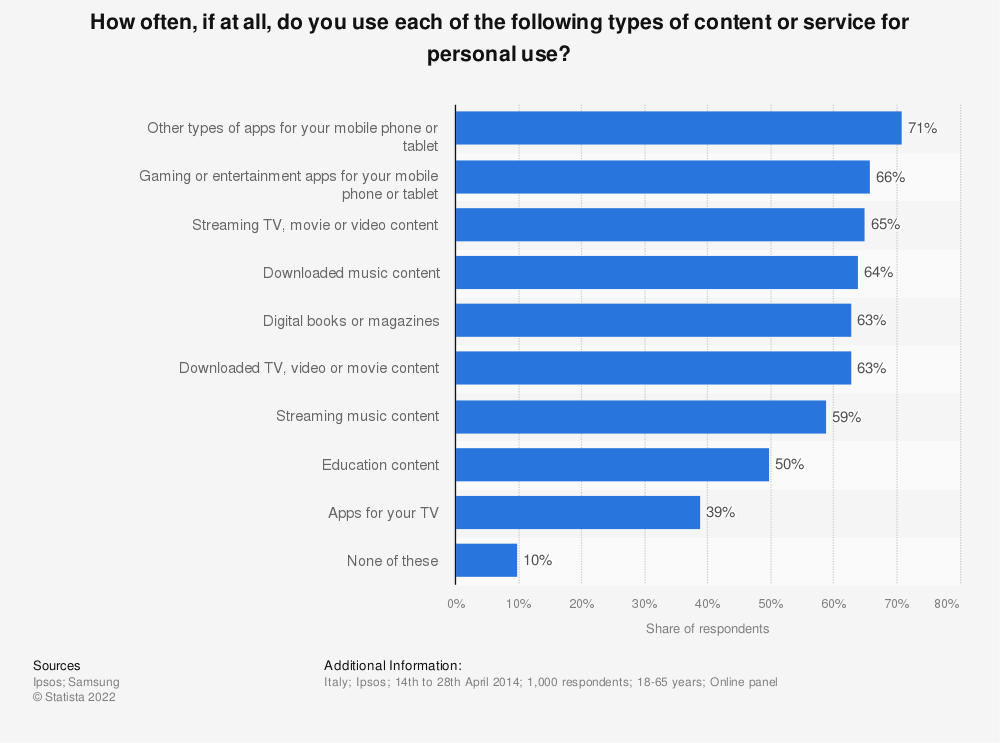 Statistic: How often, if at all, do you use each of the following types of content or service for personal use? | Statista