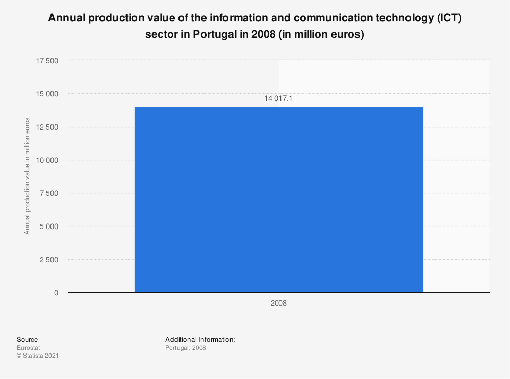 Statistic: Annual production value of the information and communication technology (ICT) sector in Portugal in 2008 (in million euros) | Statista