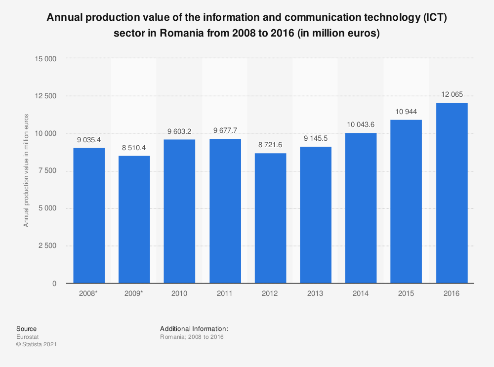 Statistic: Annual production value of the information and communication technology (ICT) sector in Romania from 2008 to 2016 (in million euros) | Statista