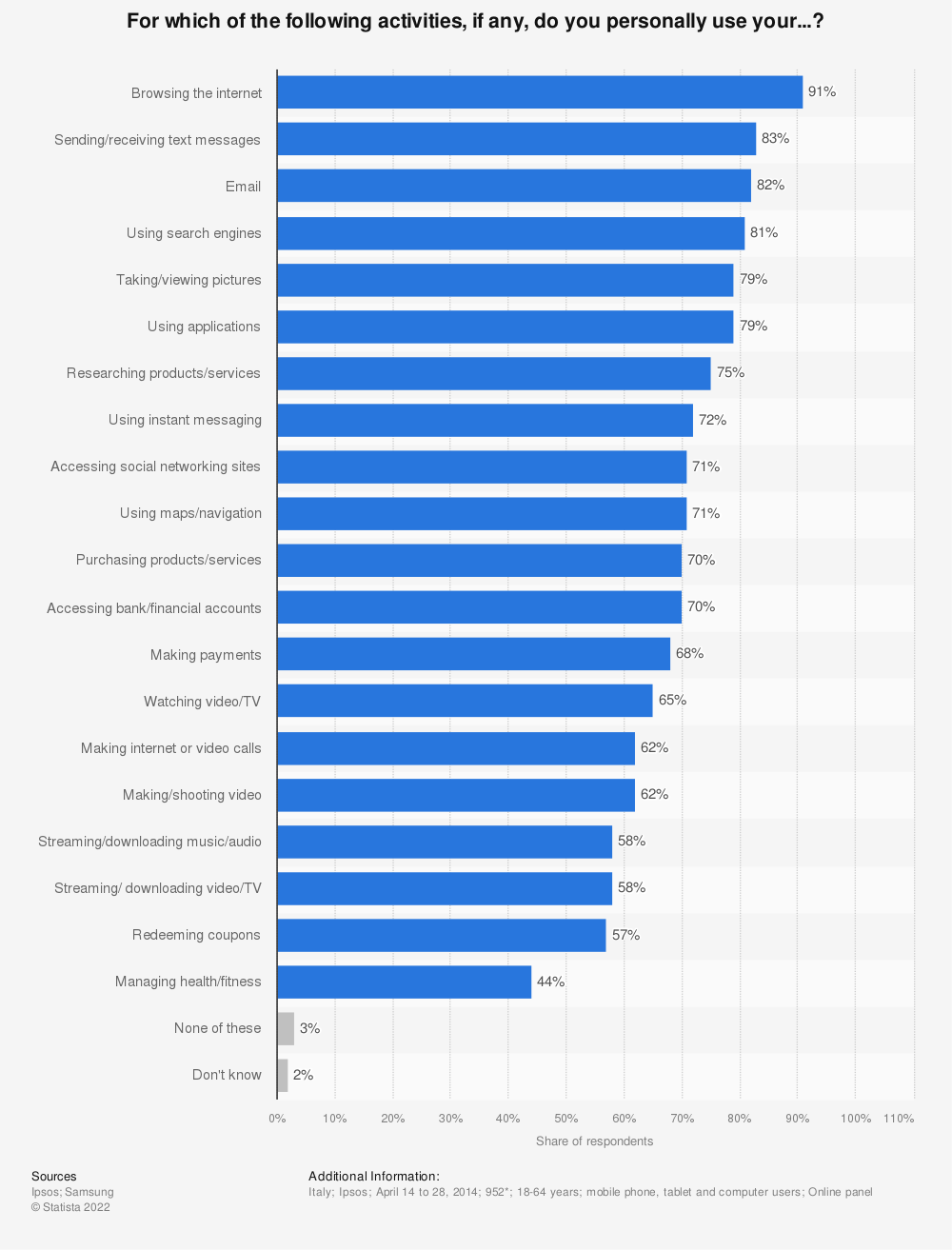 Statistic: For which of the following activities, if any, do you personally use your...? | Statista