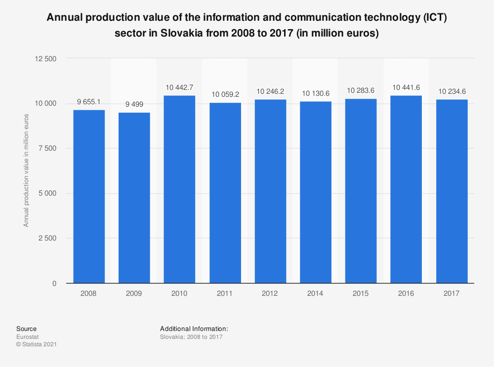 Statistic: Annual production value of the information and communication technology (ICT) sector in Slovakia from 2008 to 2017 (in million euros) | Statista