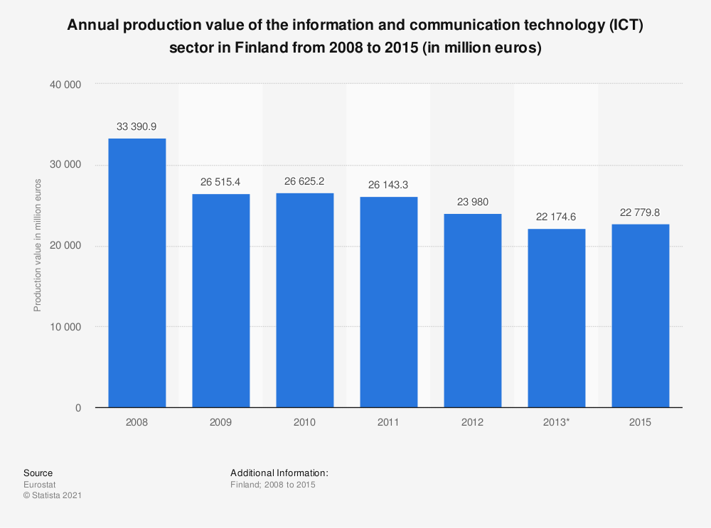 Statistic: Annual production value of the information and communication technology (ICT) sector in Finland from 2008 to 2015 (in million euros) | Statista