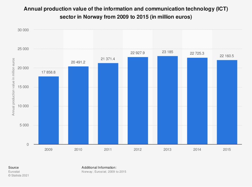 Statistic: Annual production value of the information and communication technology (ICT) sector in Norway from 2009 to 2015 (in million euros) | Statista