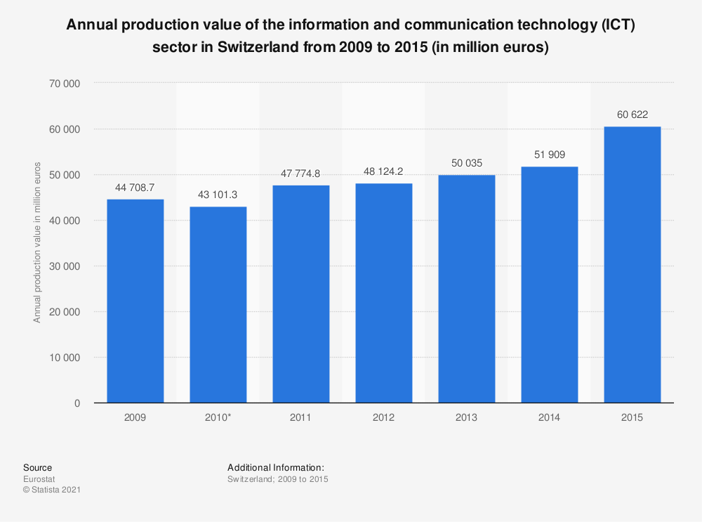 Statistic: Annual production value of the information and communication technology (ICT) sector in Switzerland from 2009 to 2014 (in million euros) | Statista