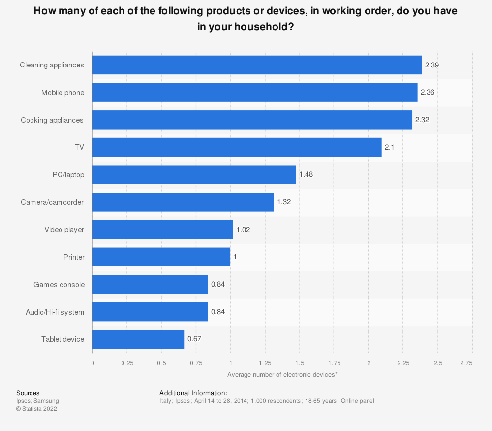 Statistic: How many of each of the following products or devices, in working order, do you have in your household? | Statista