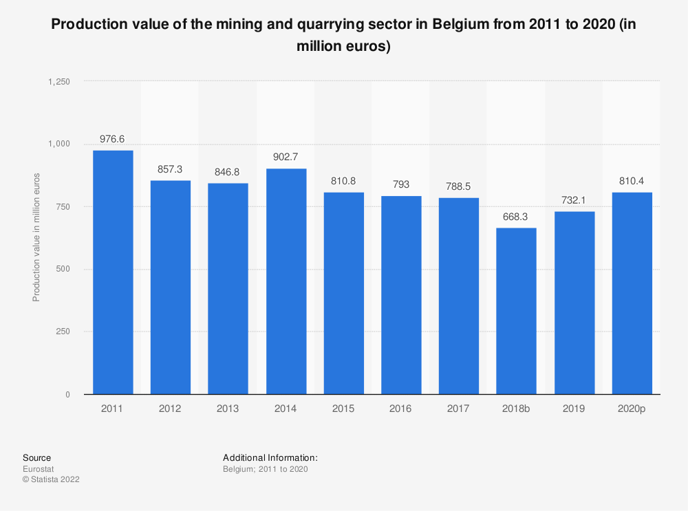 Statistic: Production value of the mining andquarrying sector in Belgium from 2010 to 2016 (in million euros) | Statista
