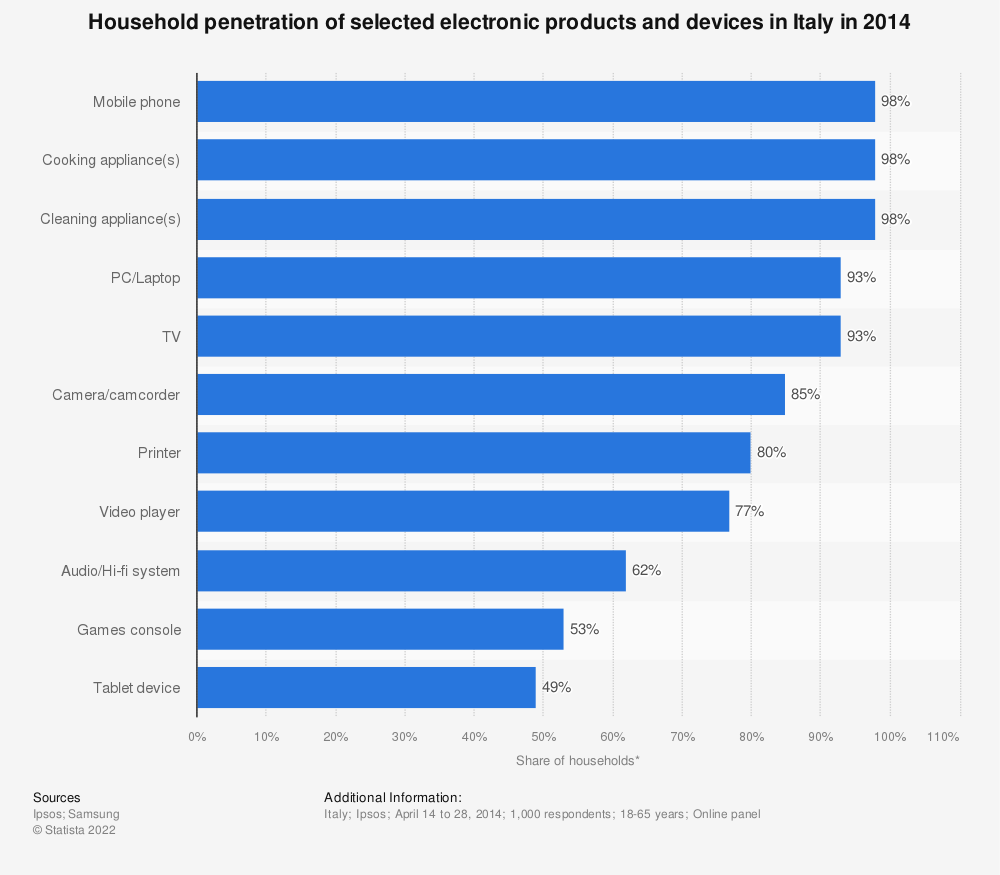 Statistic: Household penetration of selected electronic products and devices in Italy in 2014 | Statista