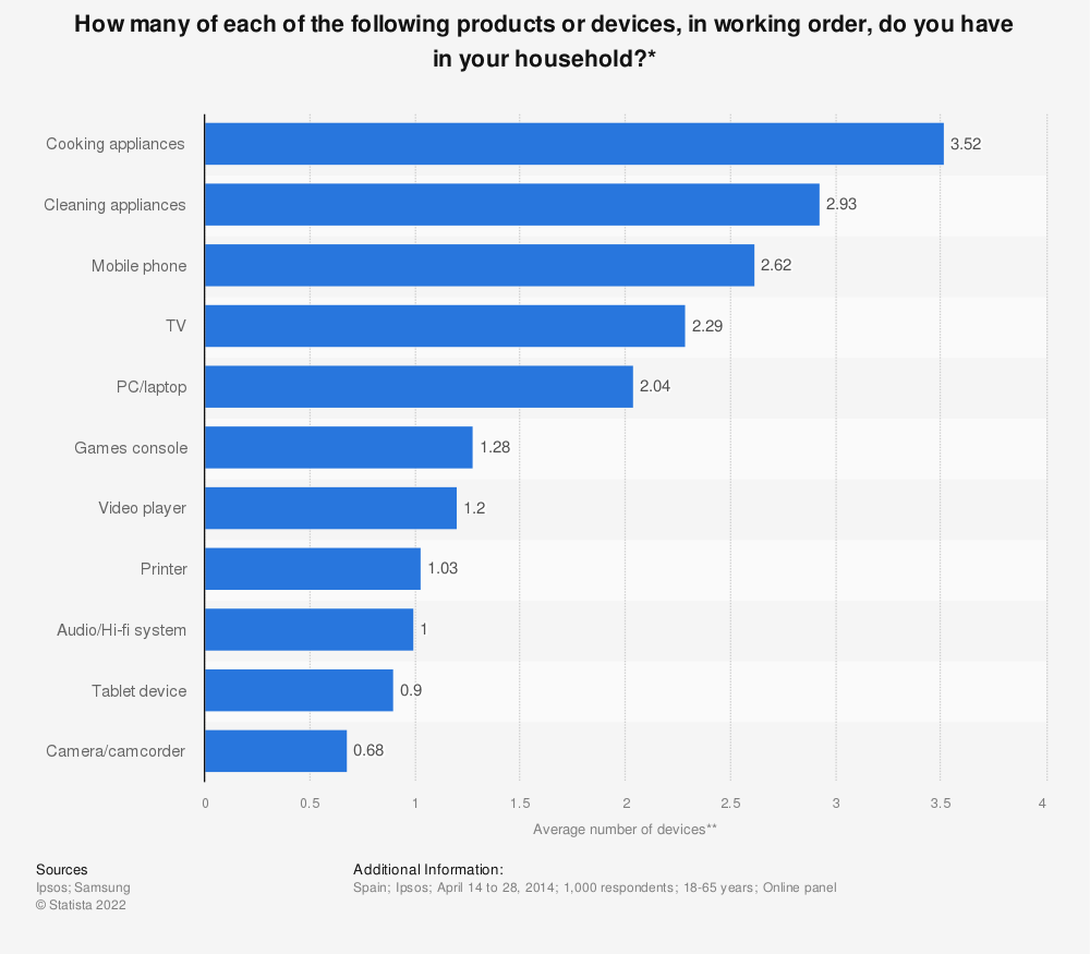 Statistic: How many of each of the following products or devices, in working order, do you have in your household?* | Statista