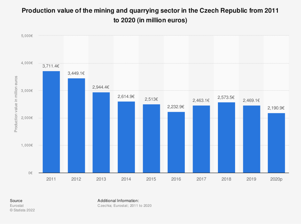 Statistic: Production value of the mining and quarrying sector in the Czech Republic from 2005 to 2016 (in million euros) | Statista