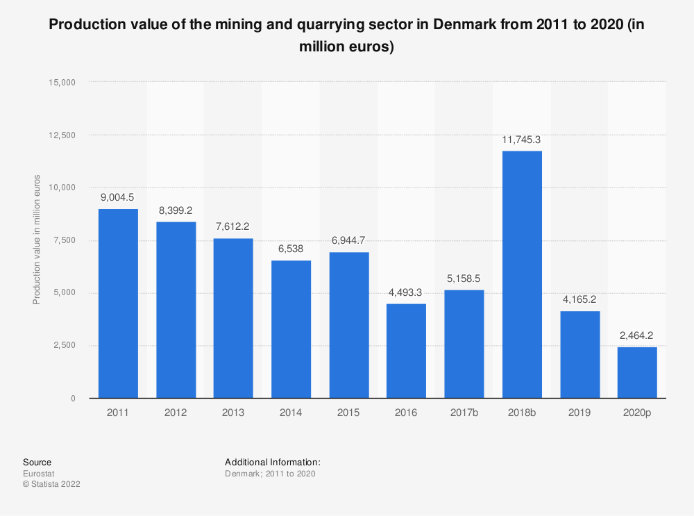 Statistic: Production value of the mining and quarrying sector in Denmark from 2008 to 2016 (in million euros) | Statista