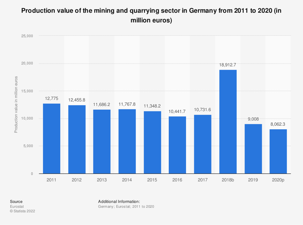 Statistic: Production value of the mining andquarrying sector in Germany from 2008 to 2016 (in million euros)   Statista