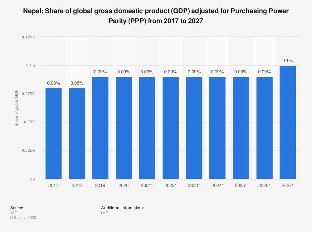 Statistic: Nepal: Share of global gross domestic product (GDP) adjusted for Purchasing Power Parity (PPP) from 2014 to 2024 | Statista