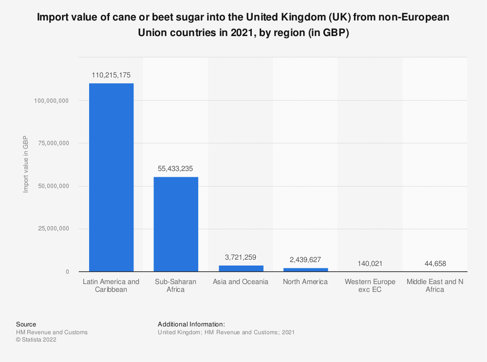 Statistic: Import value of cane or beet sugar into the United Kingdom (UK) from non-European Union countries in 2018, by region (in GBP) | Statista