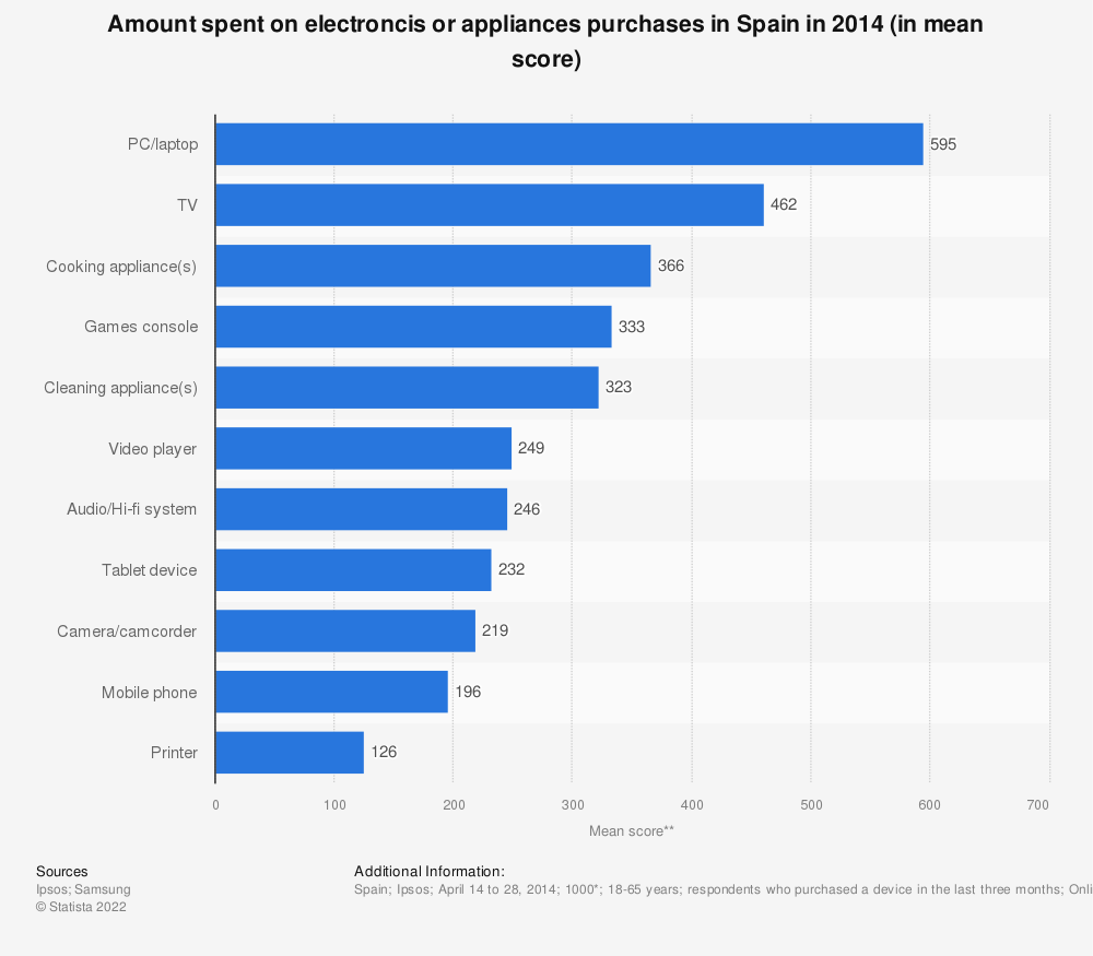Statistic: Amount spent on electroncis or appliances purchases in Spain in 2014 (in mean score) | Statista